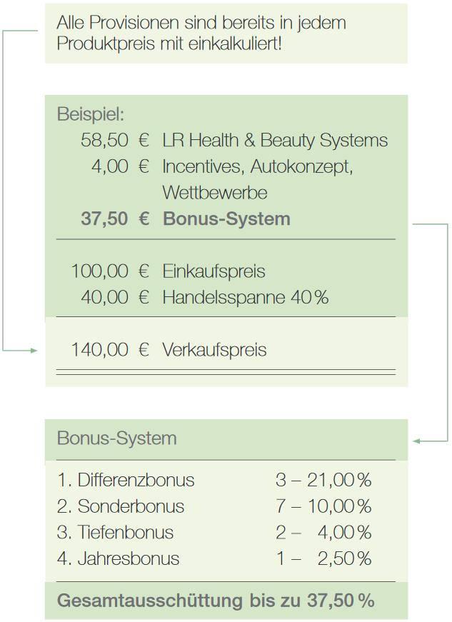 Grafik zu LR Bonustabelle Beispiel.
