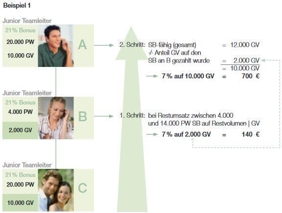 Grafik zu LR Einkommen Partnervermittlung Beispiel 1.
