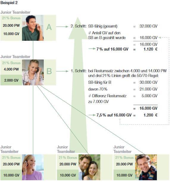 Grafik zu LR Einkommen Partnervermittlung Beispiel 2.