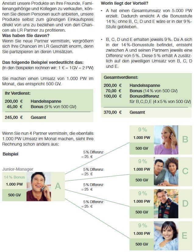 Grafik zu LR Einkommen Partnervermittlung.