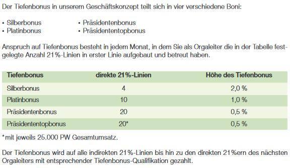 Grafik zu LR Tiefenbonus.