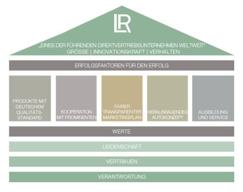 Bild zu LR Unternehmen - LR Health and Beauty Systems Karriere - LR als Arbeitgeber.