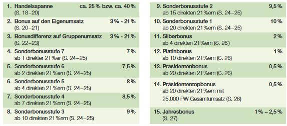 Grafik zu LR Verdienststufen.