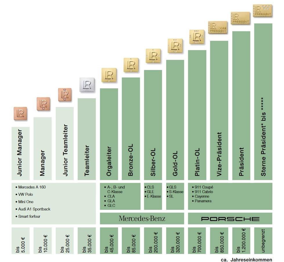 Grafik zu LR Direktvertrieb.
